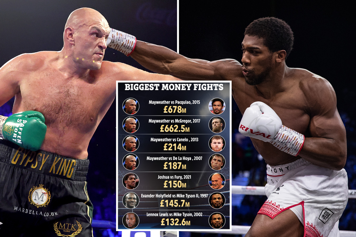 Anthony Joshua vs Tyson Fury could be worth staggering £150m to make it fifth richest fight in boxing history