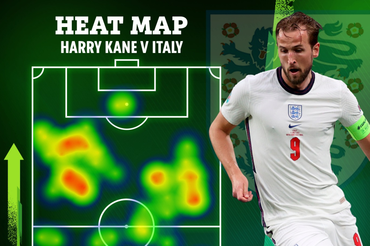 Harry Kane had ZERO touches in Italy box in 120 minutes of England's Euro 2020 final defeat